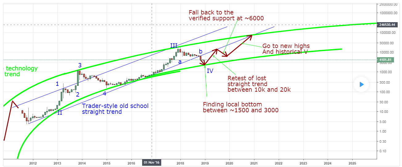 Новый прогноз по биткоину
