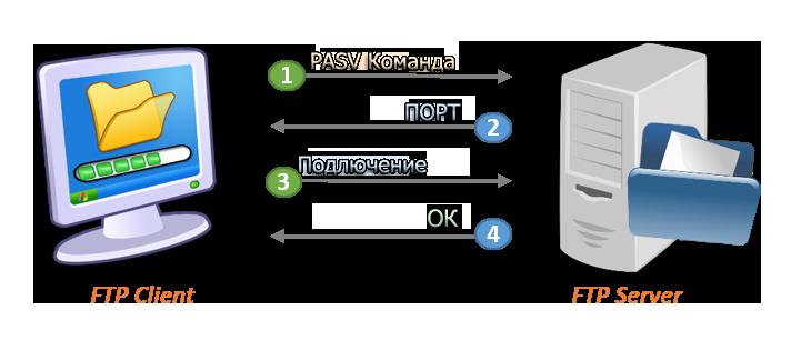 FTP - Сервер - Клиент, пассивный режим